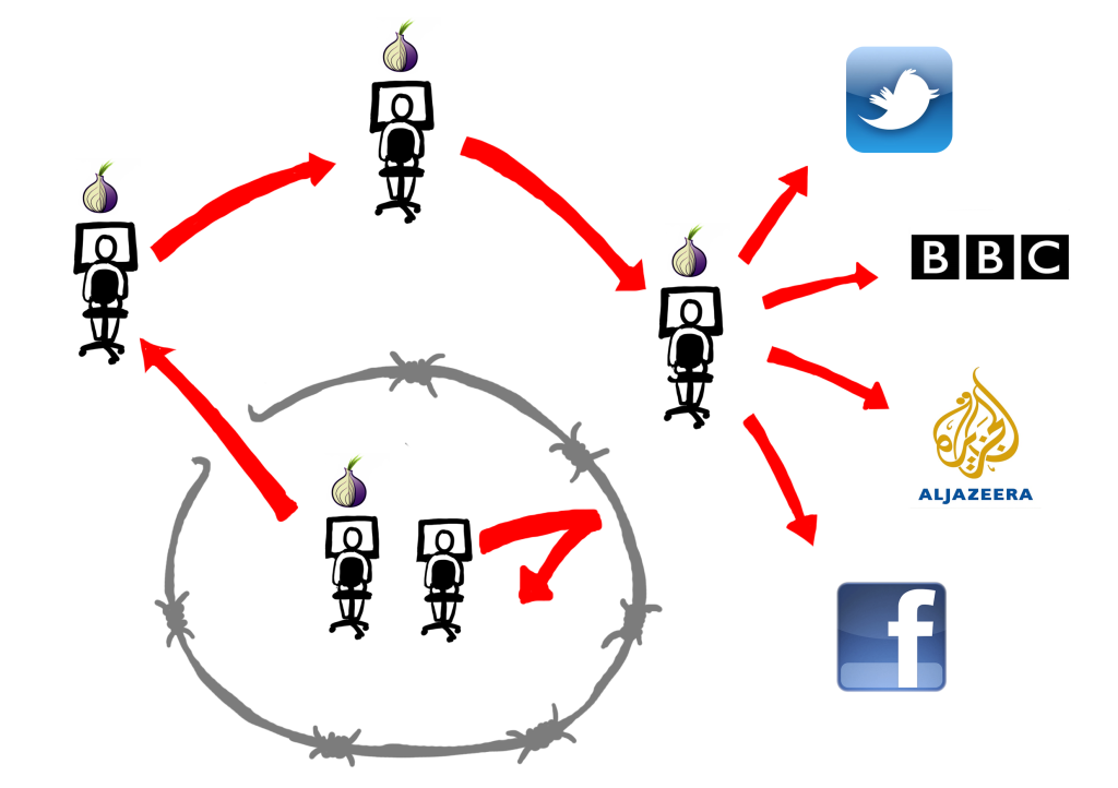 How Tor breaks through the information blockade. Illustration by ...
