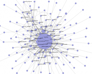 A graph showing influence and connections within UK Uncut on Twitter