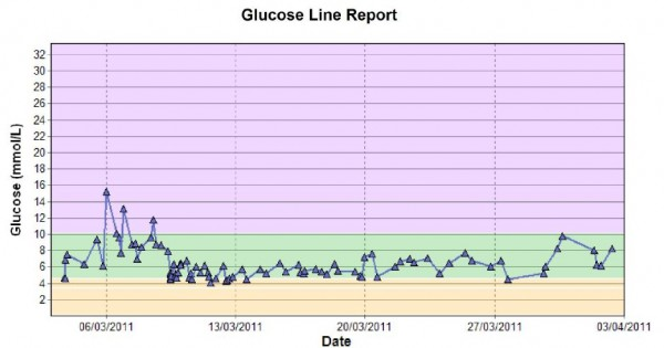 Blood Glucose Line March 2011