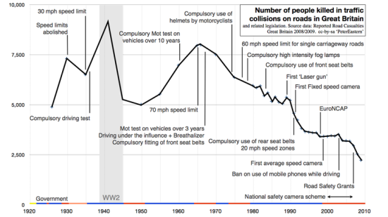 Numbers killed on British Roads 1920 - 2010