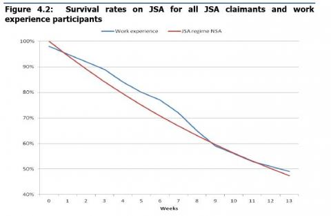 Rates of leaving JSA